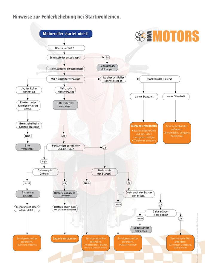 Checkliste zur Fehlersuche an einem Motorroller